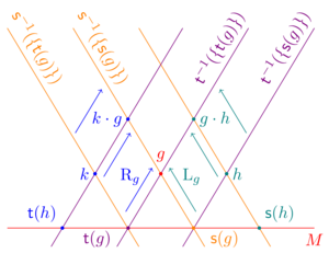 Groupoid multiplication