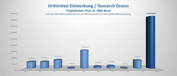 Bar chart: Third-party funding Prof. Borzi